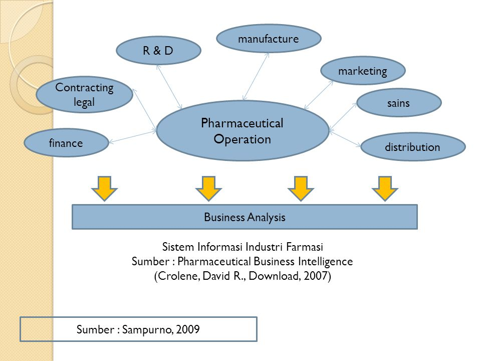 Pharmaceutical Operation