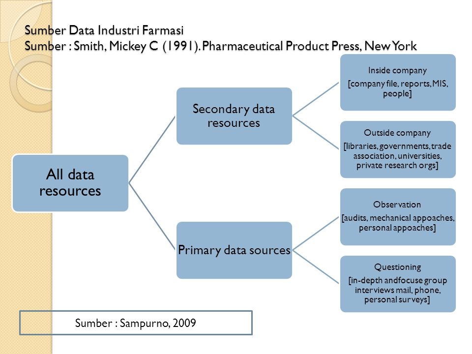 All data resources Secondary data resources Primary data sources
