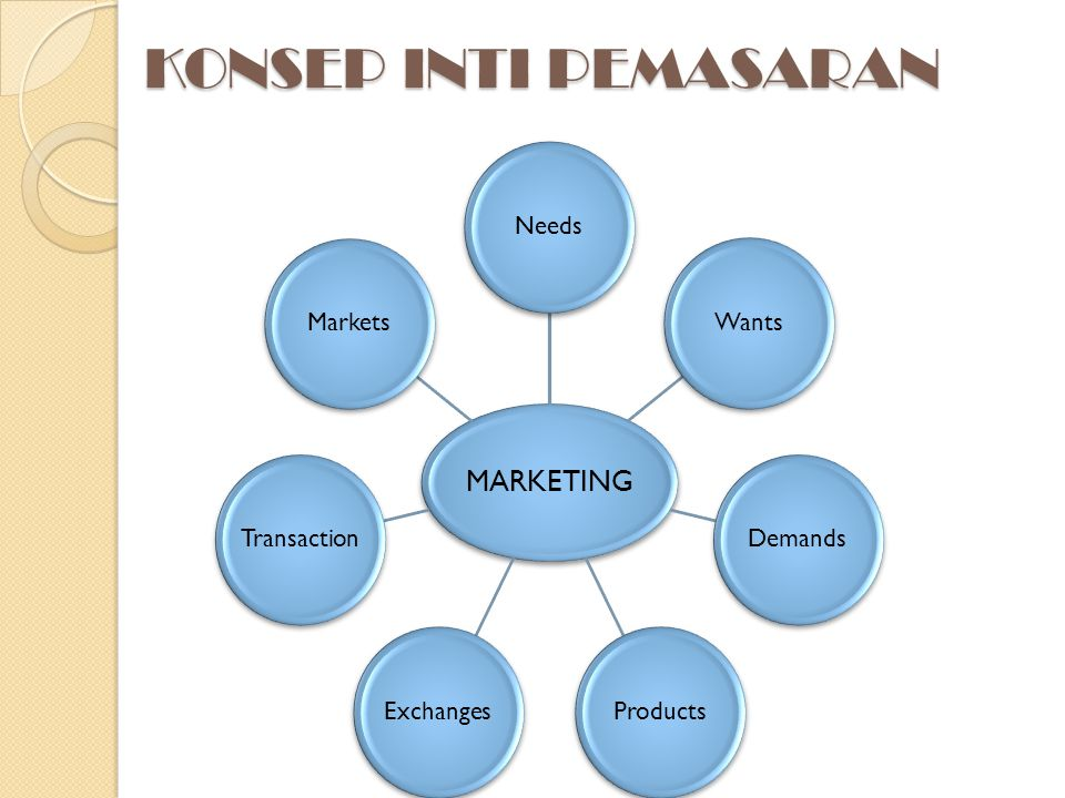 KONSEP INTI PEMASARAN MARKETING Needs Wants Demands Products Exchanges
