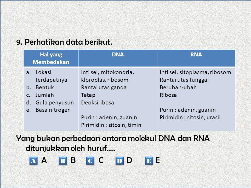 9. Perhatikan data berikut