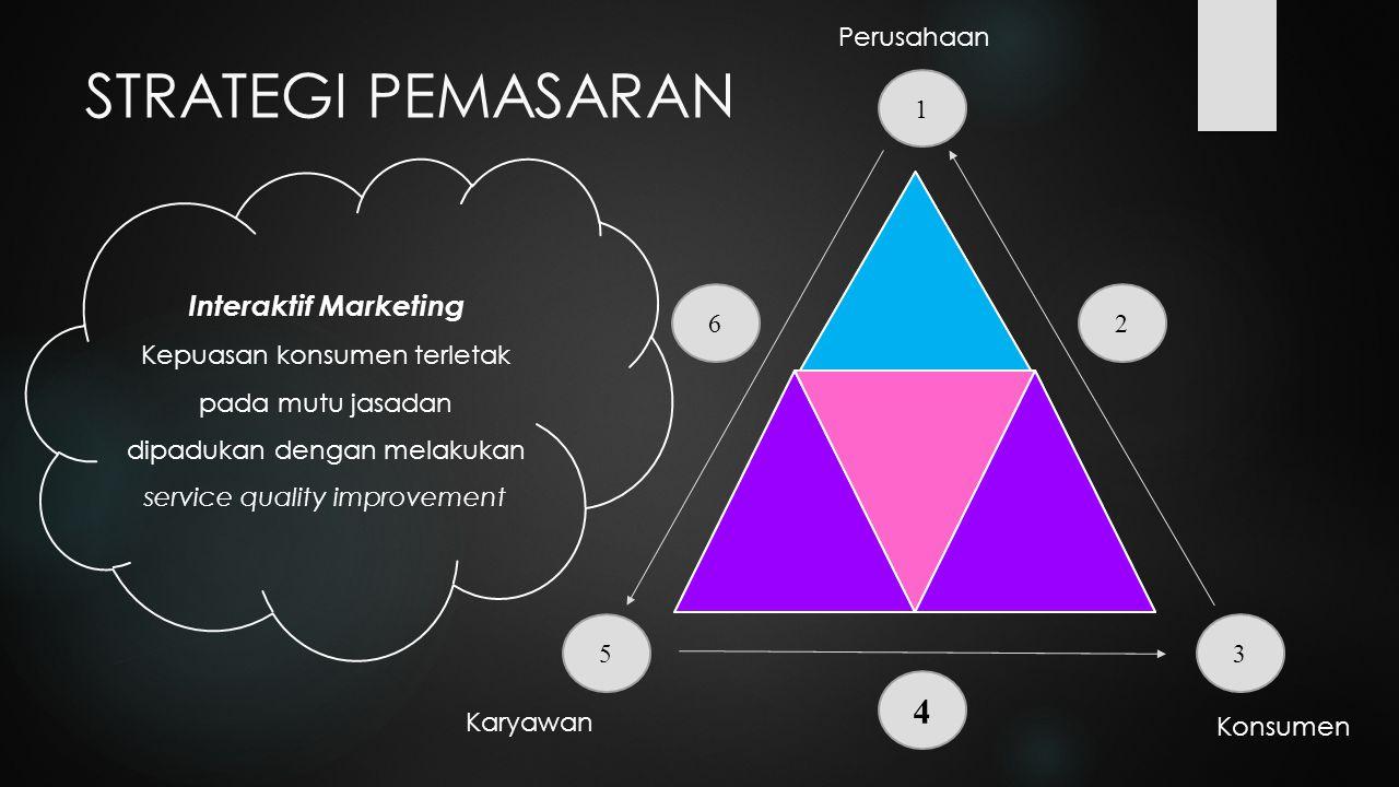 STRATEGI PEMASARAN 4 Interaktif Marketing 1 6 2 5 3 Perusahaan