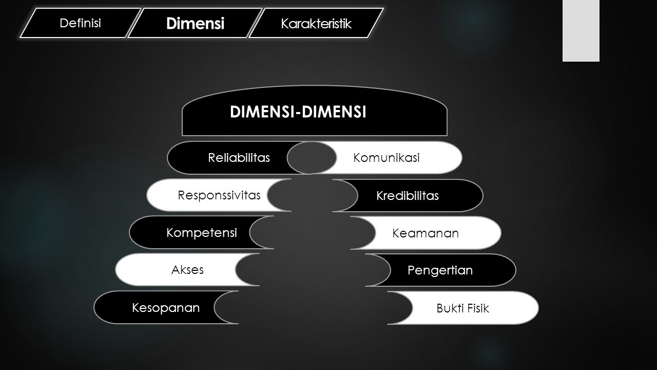 Dimensi DIMENSI-DIMENSI