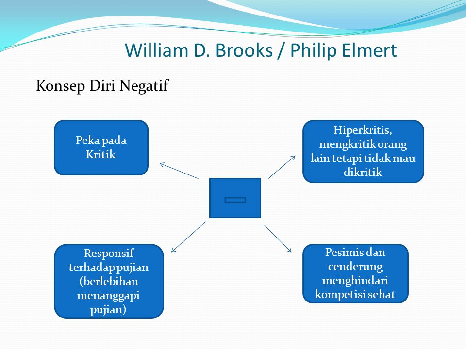 William D. Brooks / Philip Elmert