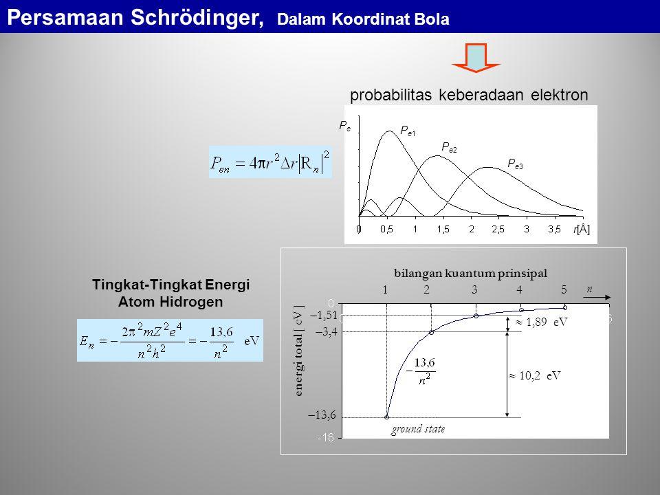 bilangan kuantum prinsipal Tingkat-Tingkat Energi Atom Hidrogen