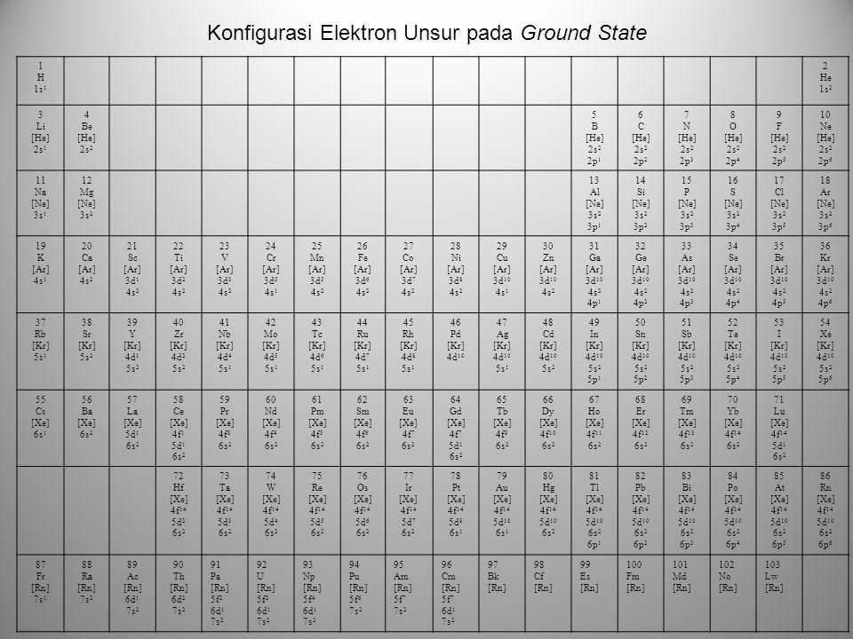 Konfigurasi Elektron Unsur pada Ground State