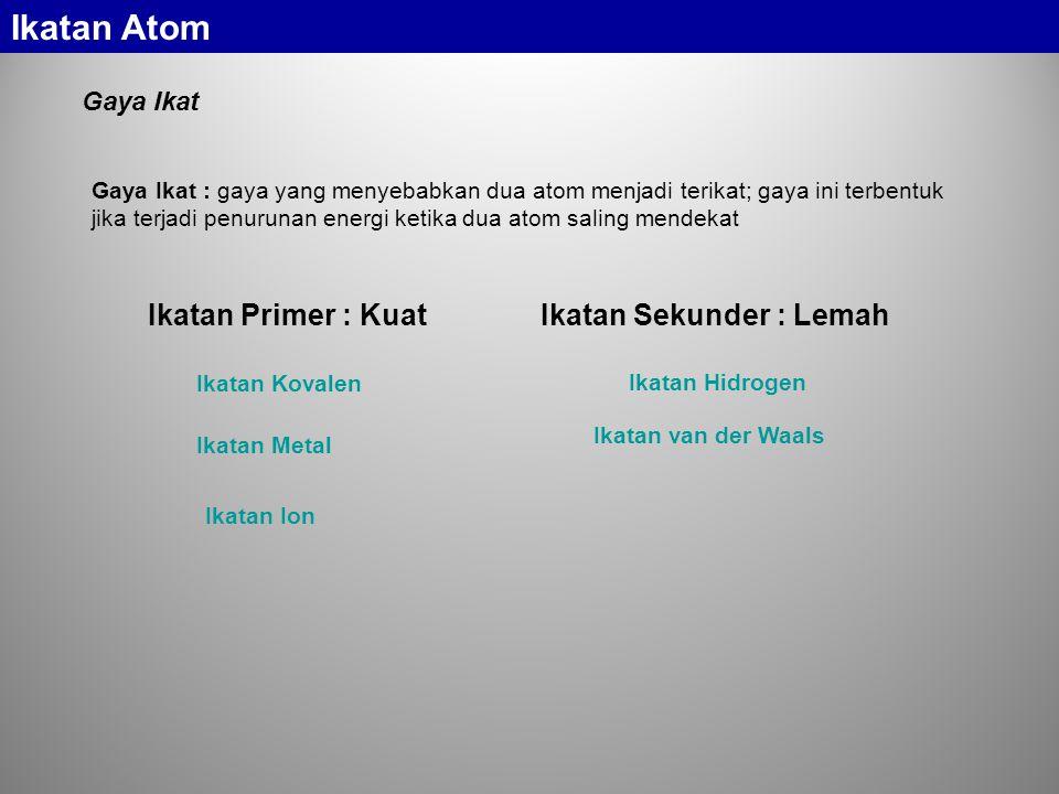 Ikatan Atom Ikatan Primer : Kuat Ikatan Sekunder : Lemah Gaya Ikat