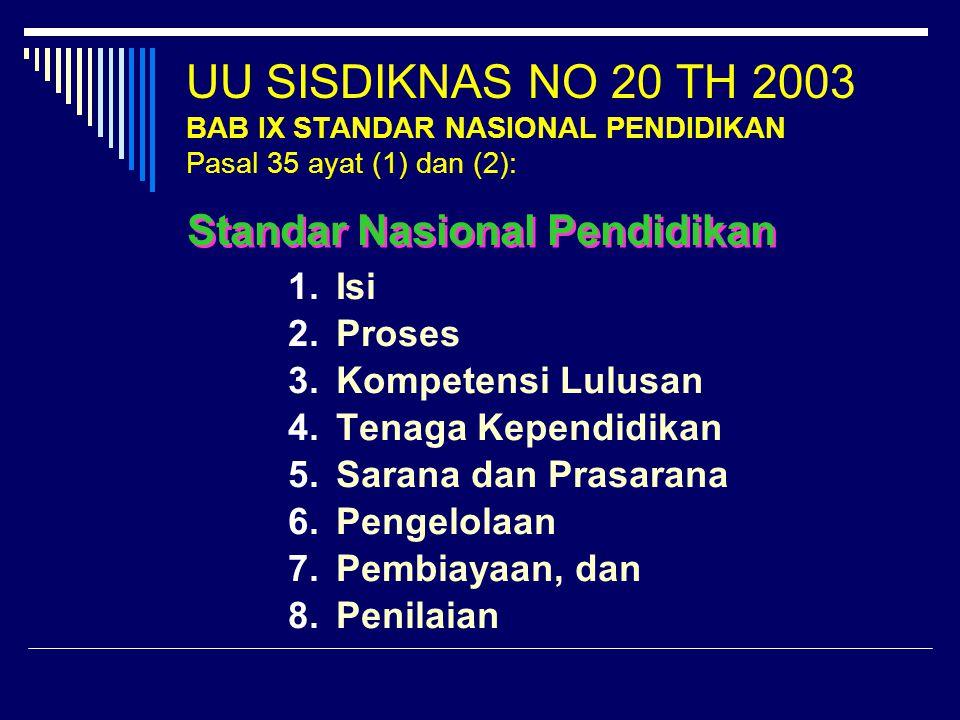 UU SISDIKNAS NO 20 TH 2003 BAB IX STANDAR NASIONAL PENDIDIKAN Pasal 35 ayat (1) dan (2):