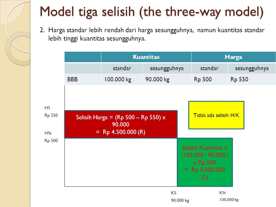 Model tiga selisih (the three-way model)