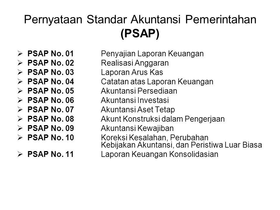 Pernyataan Standar Akuntansi Pemerintahan (PSAP)