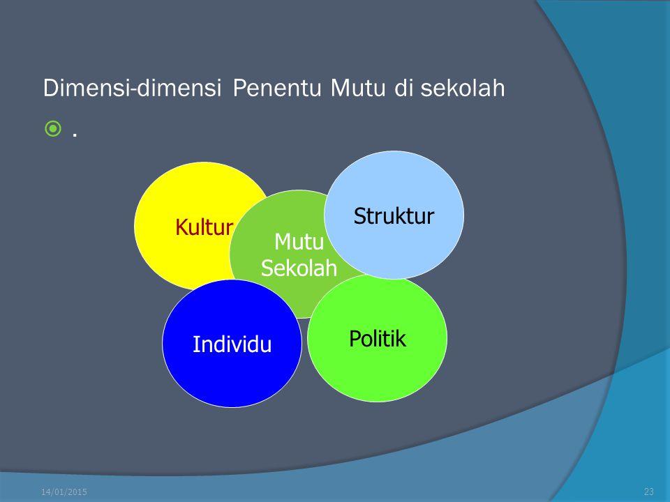 Dimensi-dimensi Penentu Mutu di sekolah