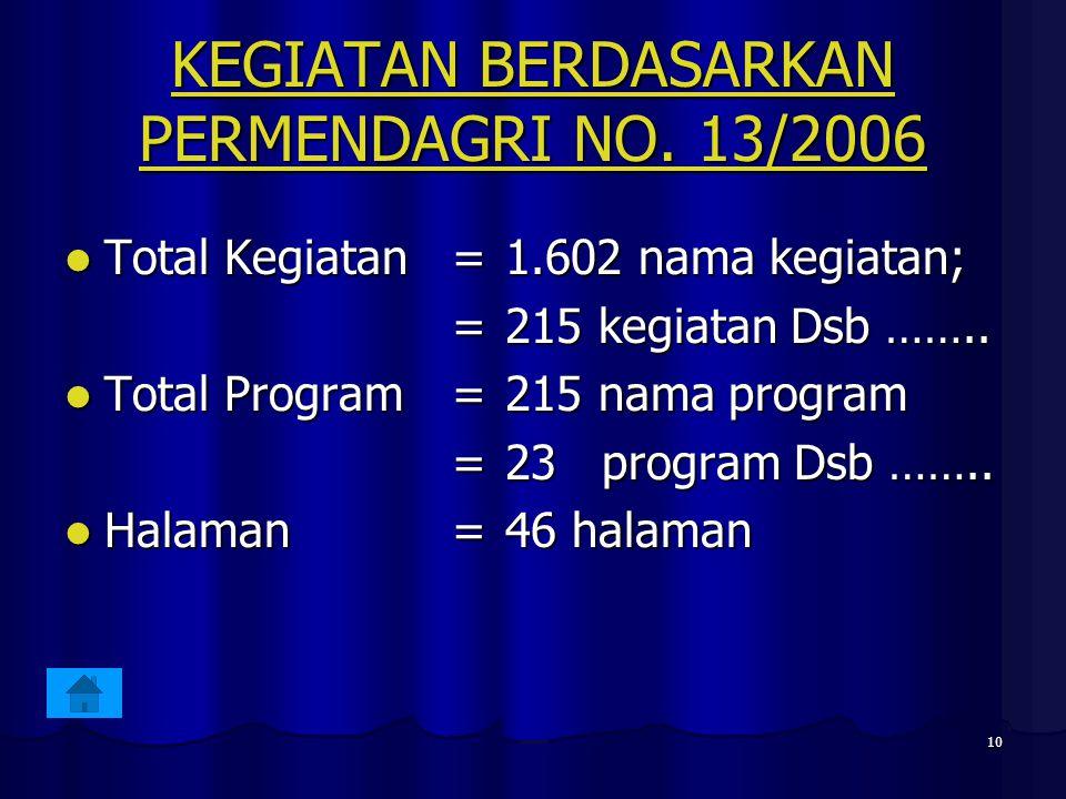 KEGIATAN BERDASARKAN PERMENDAGRI NO. 13/2006