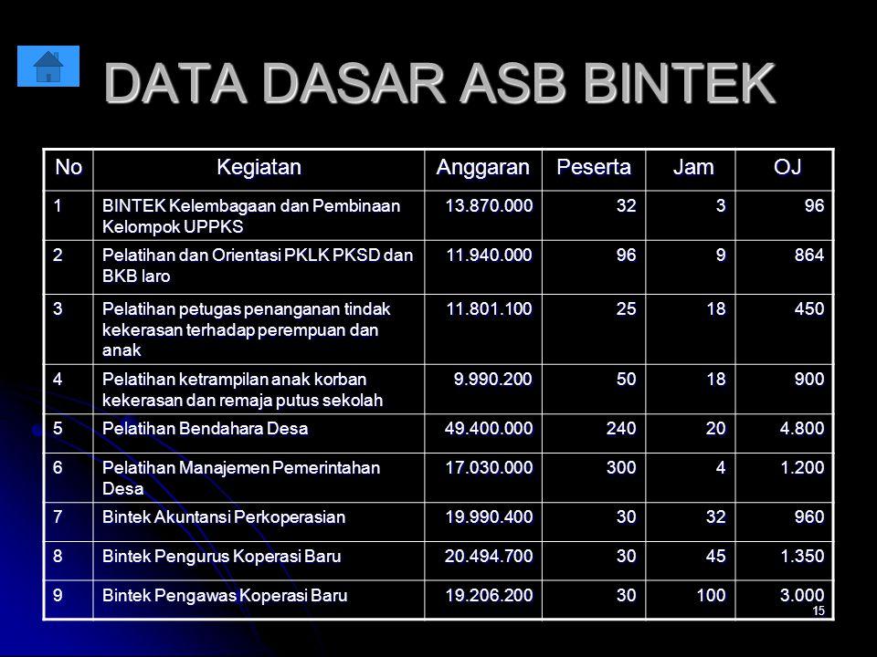 DATA DASAR ASB BINTEK No Kegiatan Anggaran Peserta Jam OJ 1