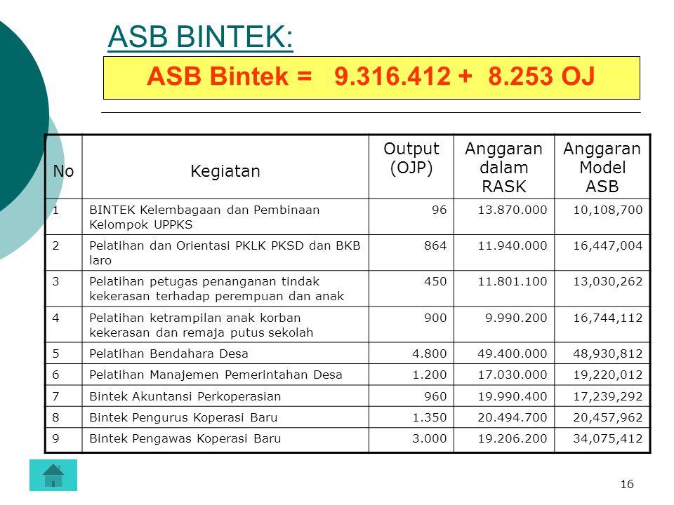 ASB BINTEK: ASB Bintek = 9.316.412 + 8.253 OJ No Kegiatan Output (OJP)