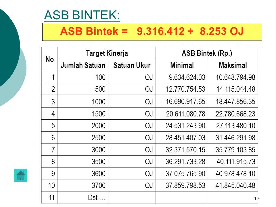 ASB BINTEK: ASB Bintek = 9.316.412 + 8.253 OJ No Target Kinerja