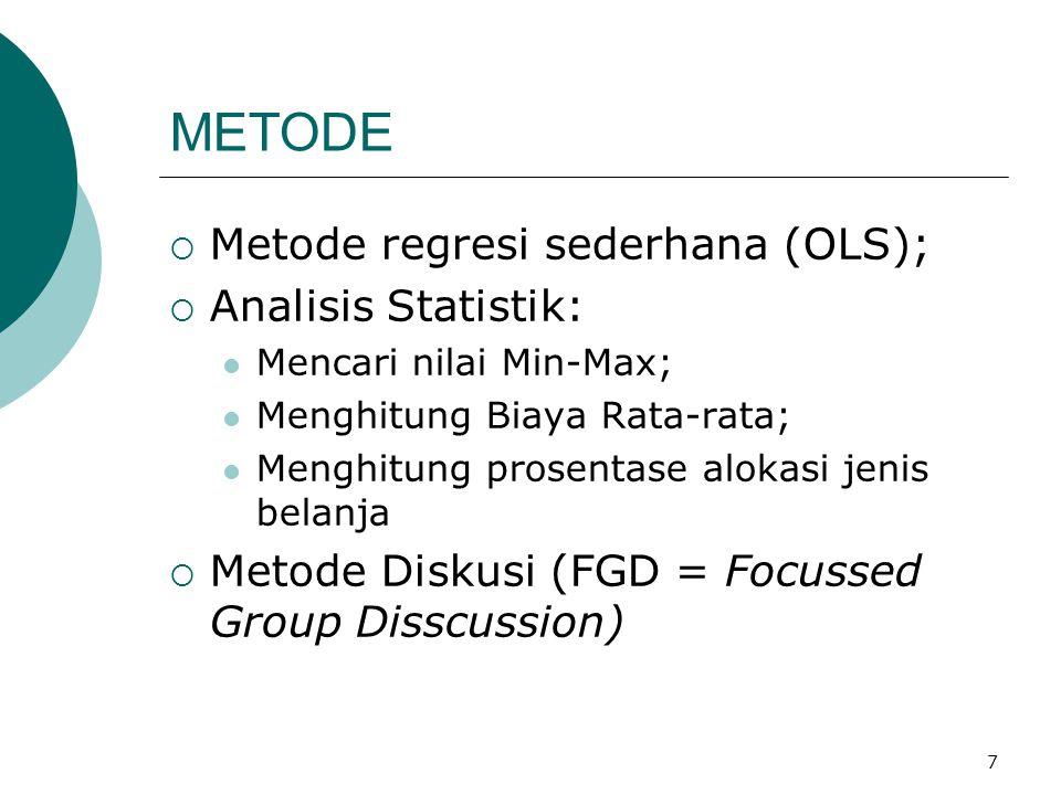 METODE Metode regresi sederhana (OLS); Analisis Statistik: