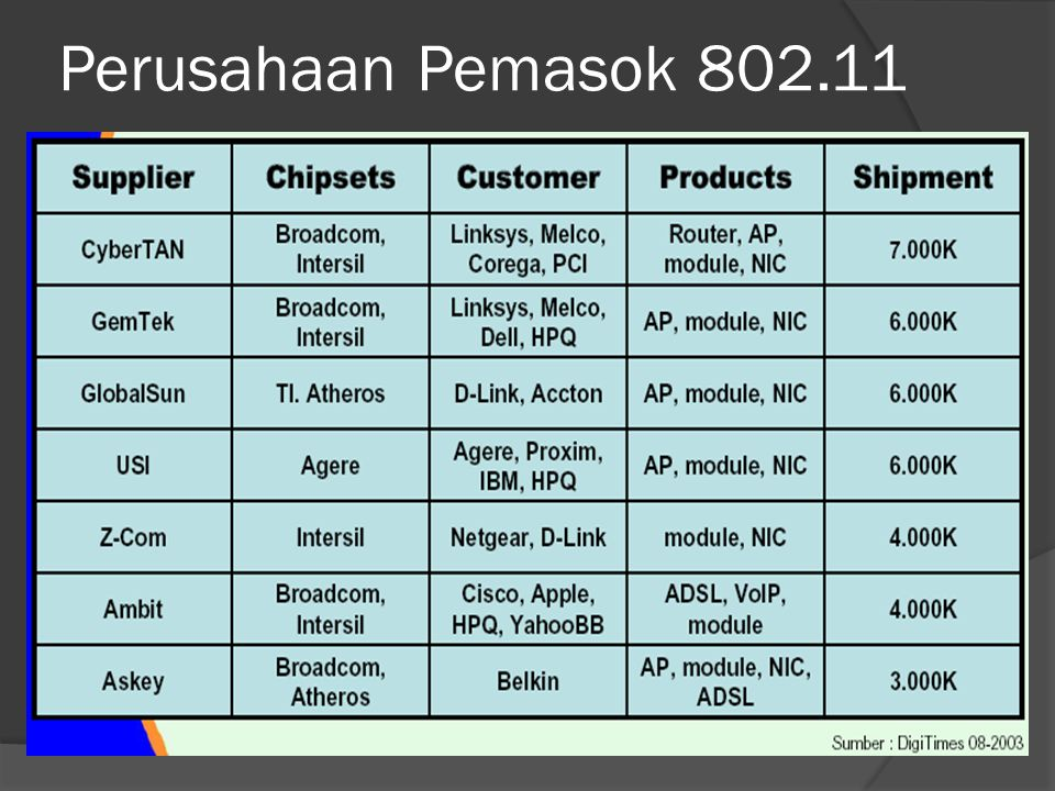 Perusahaan Pemasok 802.11