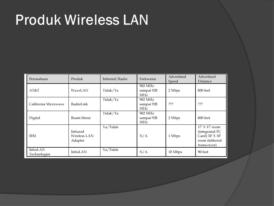 Produk Wireless LAN