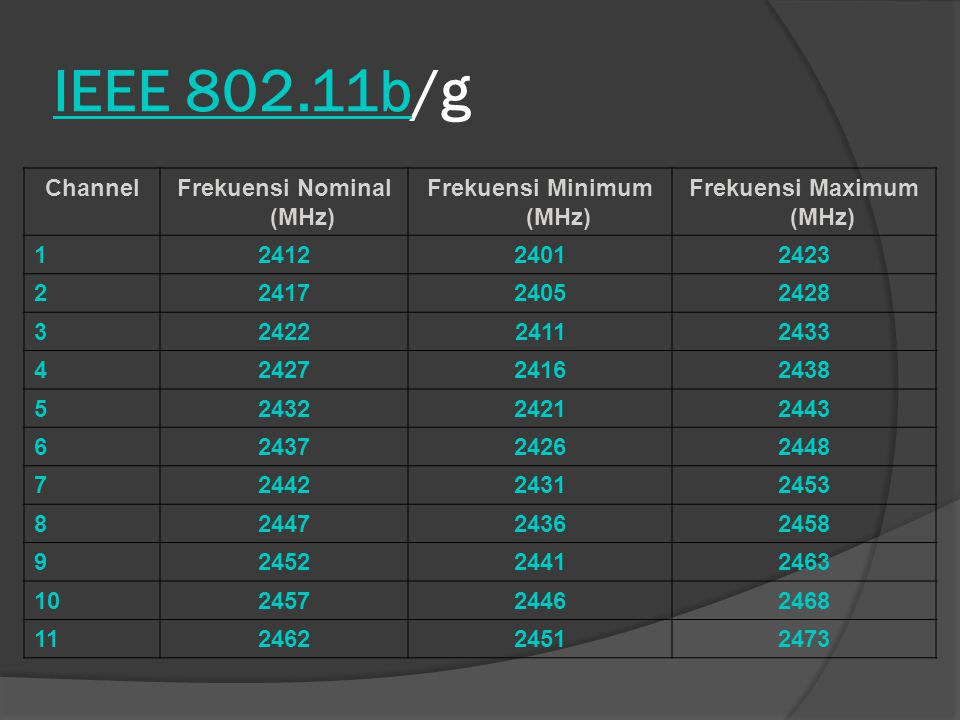IEEE 802.11b/g Channel Frekuensi Nominal (MHz) Frekuensi Minimum (MHz)