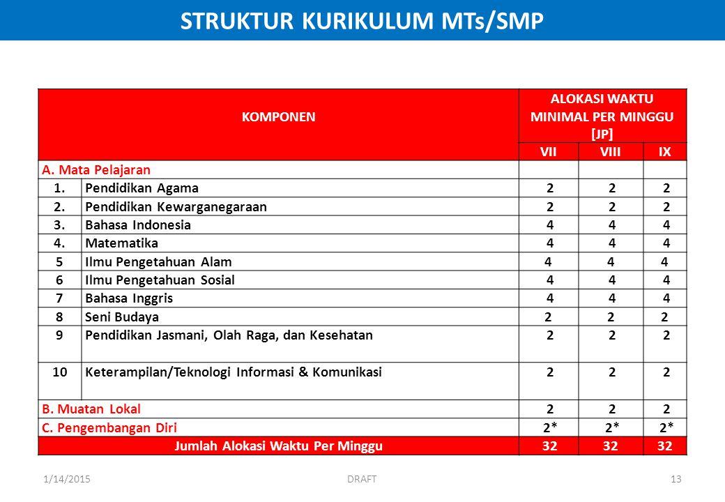 STRUKTUR KURIKULUM MTs/SMP