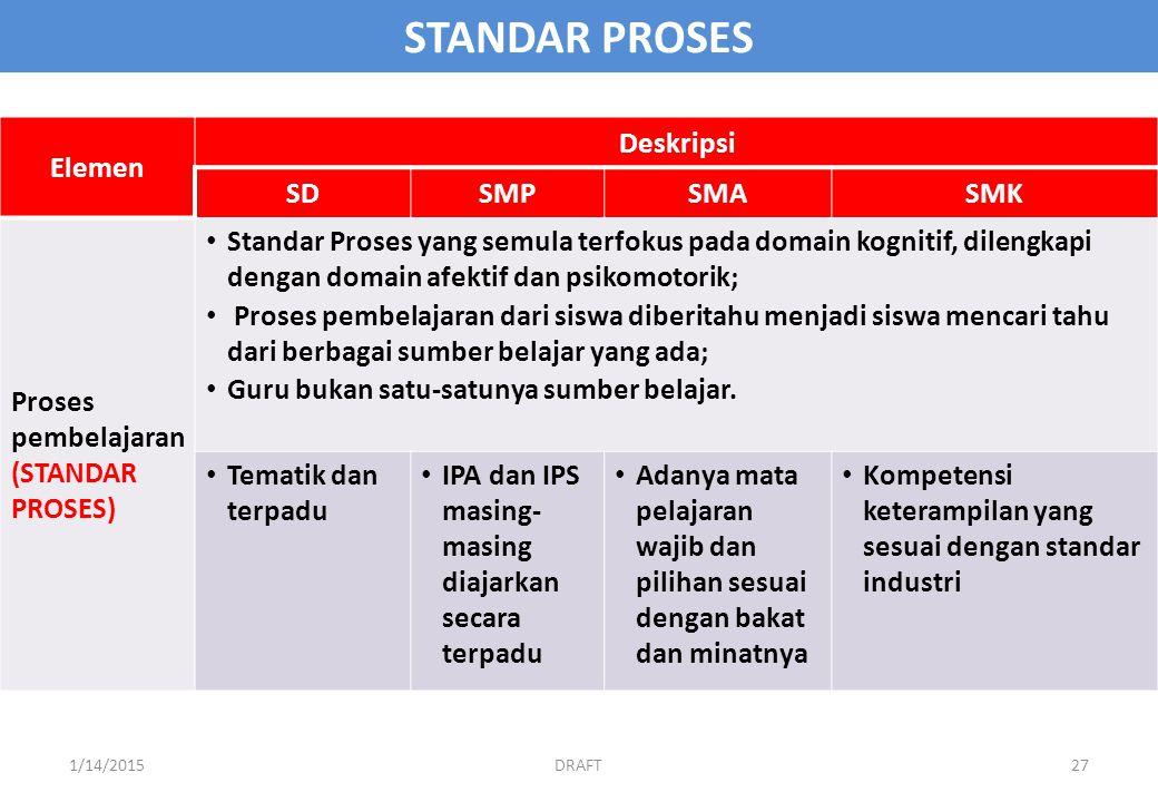 STANDAR PROSES Elemen Deskripsi SD SMP SMA SMK