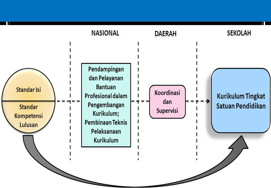 Konstelasi Kurikulum 2006 4/8/2017 DRAFT