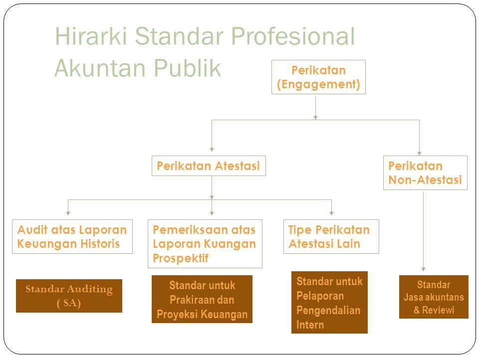 Hirarki Standar Profesional Akuntan Publik