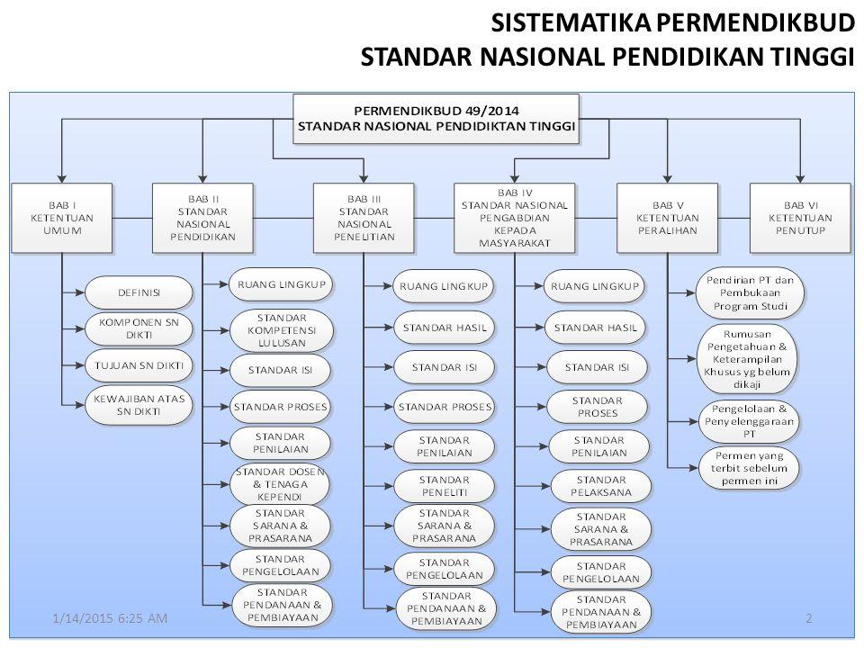 SISTEMATIKA PERMENDIKBUD STANDAR NASIONAL PENDIDIKAN TINGGI
