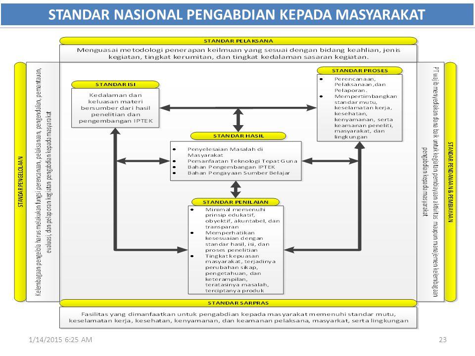 STANDAR NASIONAL PENGABDIAN KEPADA MASYARAKAT