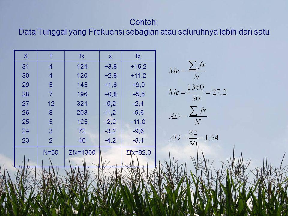Contoh: Data Tunggal yang Frekuensi sebagian atau seluruhnya lebih dari satu
