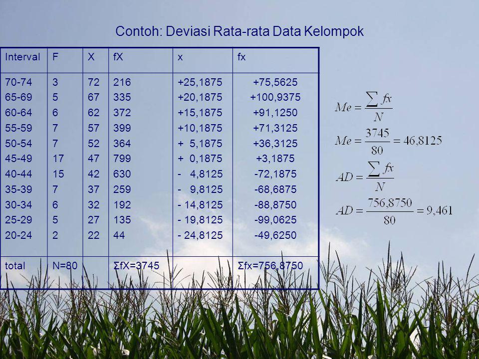 Contoh: Deviasi Rata-rata Data Kelompok