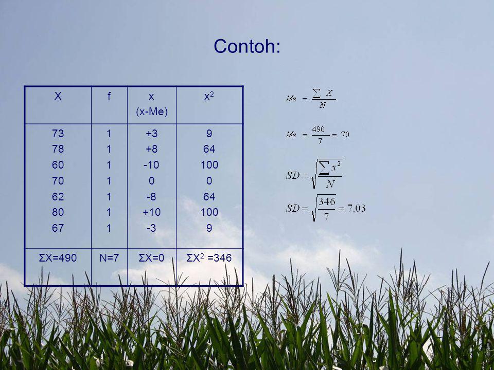 Contoh: X f x (x-Me) x2 73 78 60 70 62 80 67 1 +3 +8 -10 -8 +10 -3 9