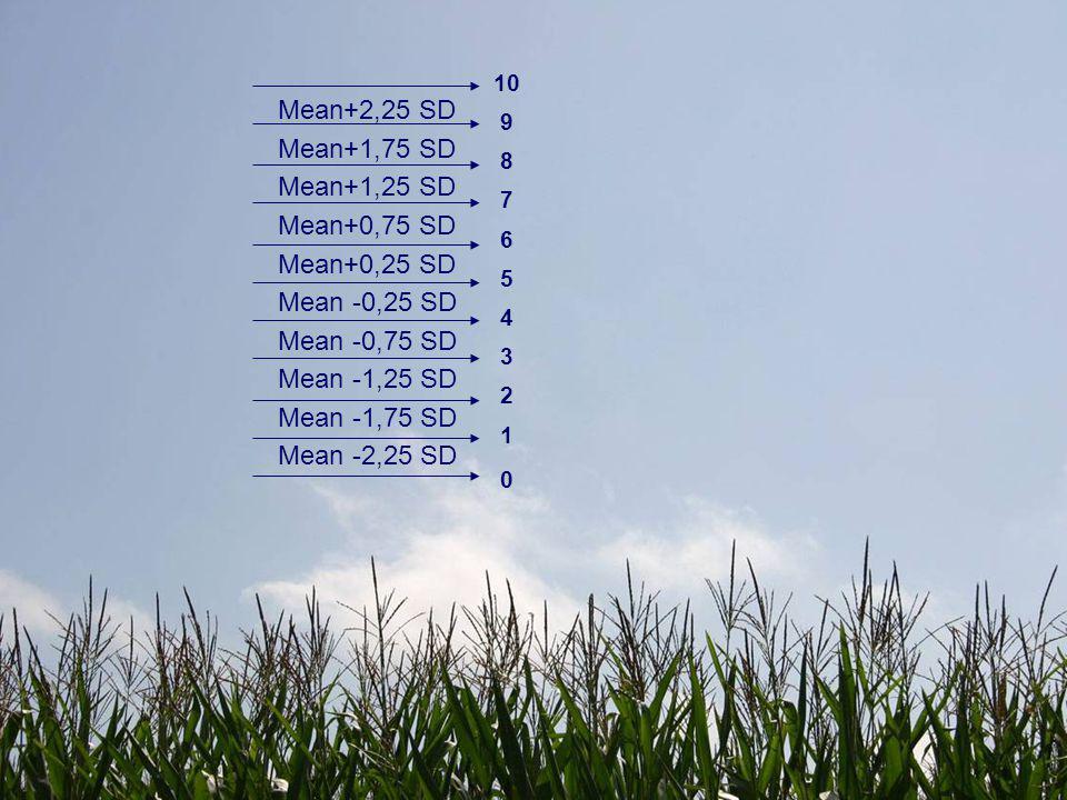 Mean+2,25 SD Mean+1,75 SD Mean+1,25 SD Mean+0,75 SD Mean+0,25 SD