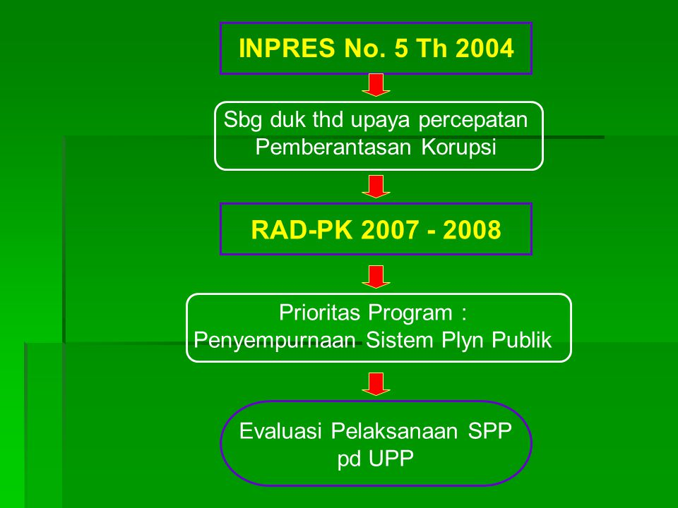 INPRES No. 5 Th 2004 RAD-PK 2007 - 2008 Sbg duk thd upaya percepatan