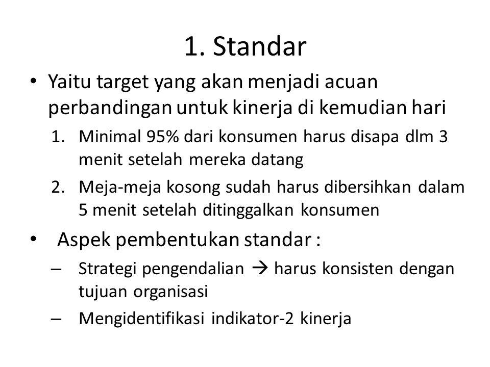 1. Standar Yaitu target yang akan menjadi acuan perbandingan untuk kinerja di kemudian hari.