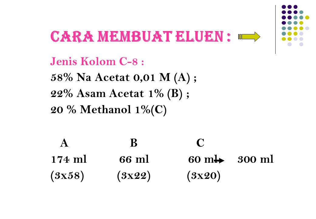 Cara Membuat Eluen : Jenis Kolom C-8 : 58% Na Acetat 0,01 M (A) ;