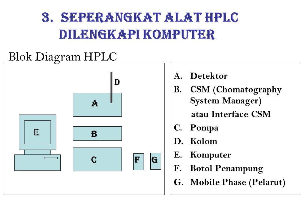 3. Seperangkat alat HPLC Dilengkapi Komputer Blok Diagram HPLC D A C B