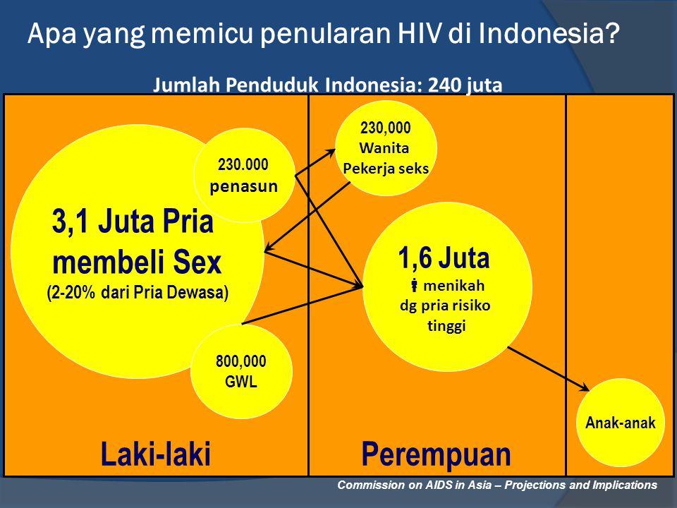Apa yang memicu penularan HIV di Indonesia