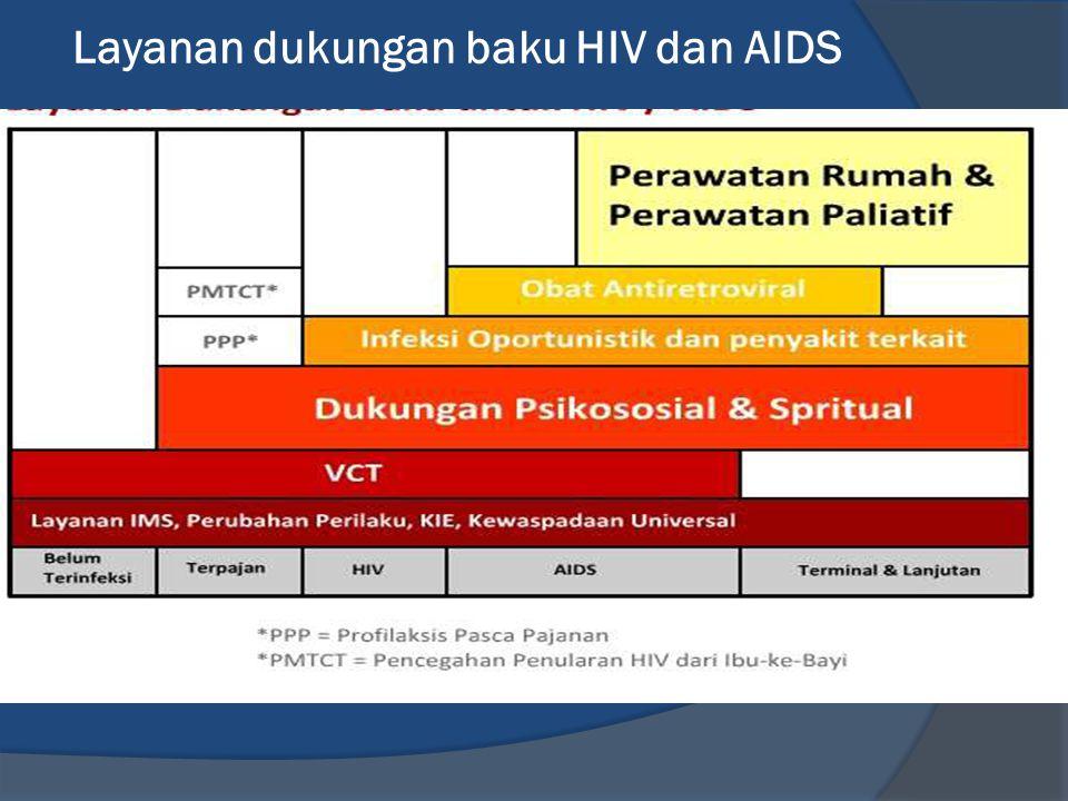 Layanan dukungan baku HIV dan AIDS