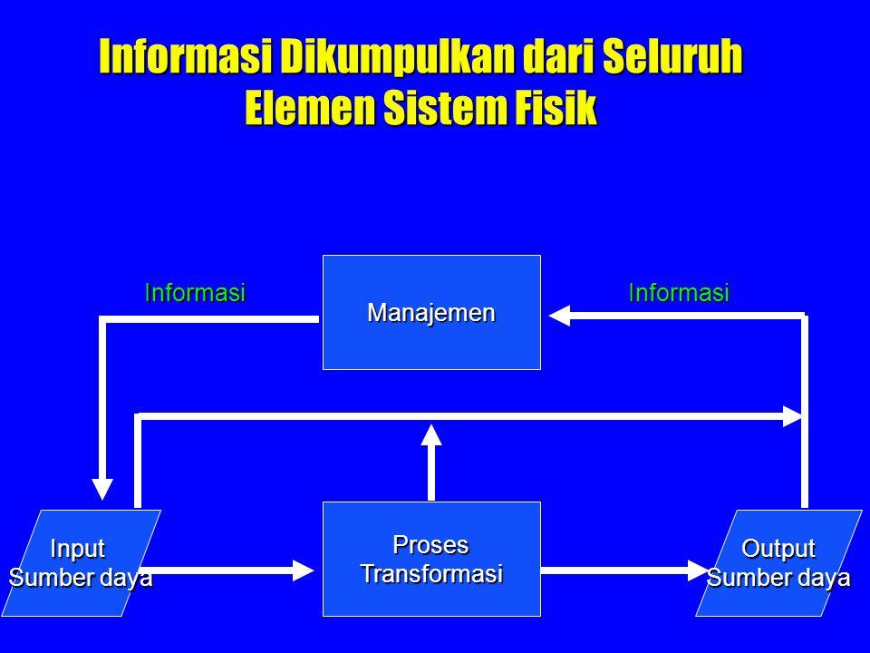 Informasi Dikumpulkan dari Seluruh Elemen Sistem Fisik