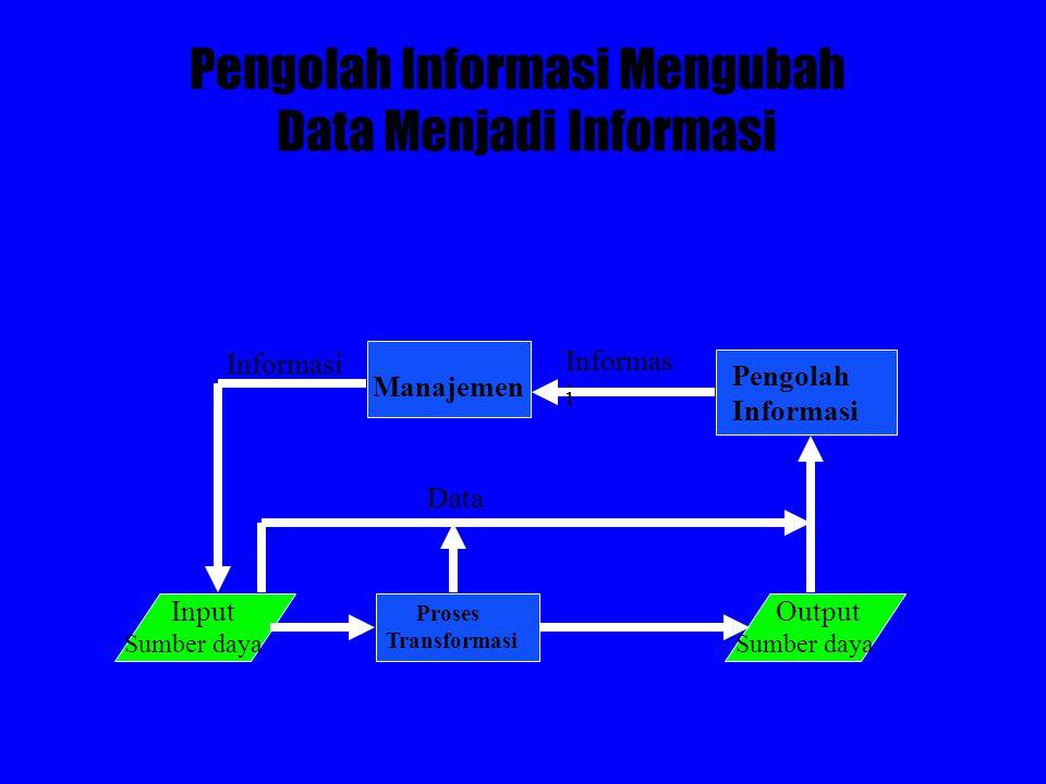 Pengolah Informasi Mengubah Data Menjadi Informasi