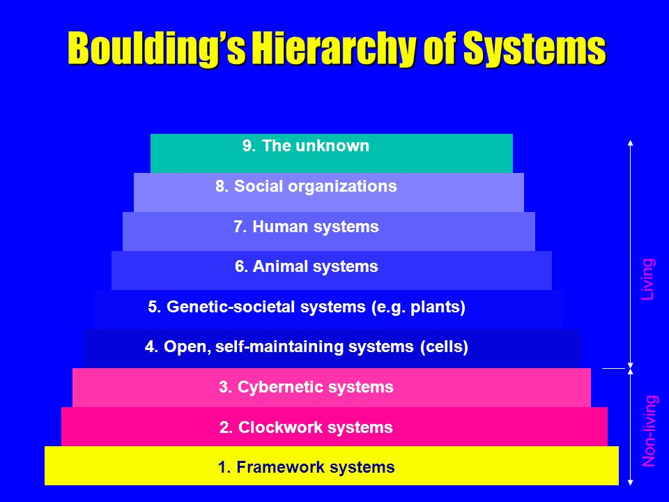 Boulding's Hierarchy of Systems