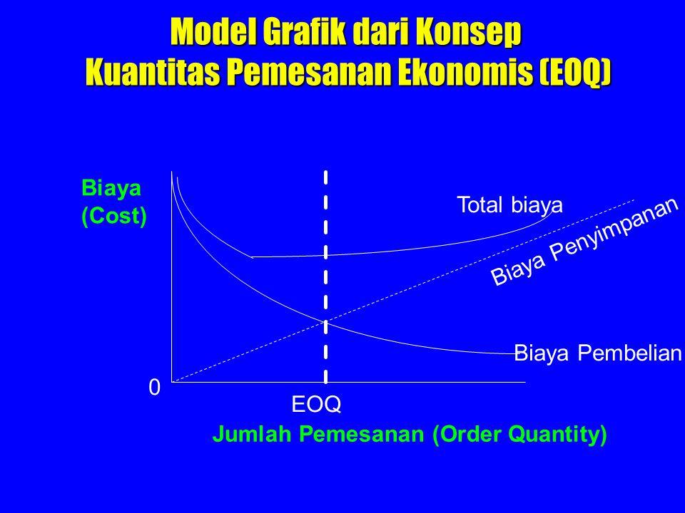 Model Grafik dari Konsep Kuantitas Pemesanan Ekonomis (EOQ)