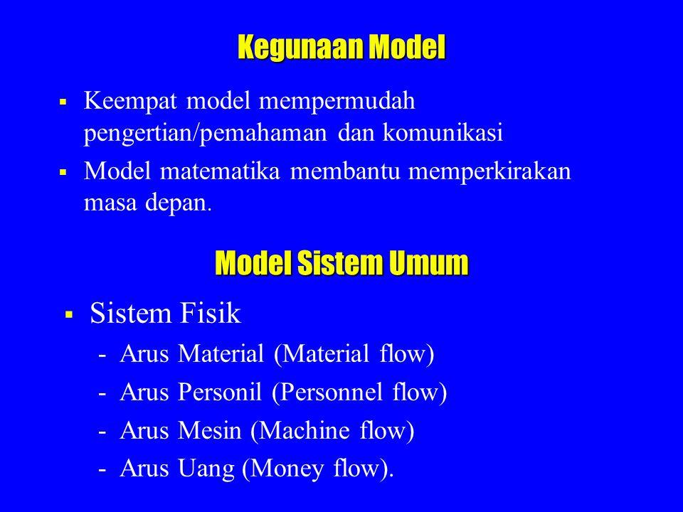 Kegunaan Model Model Sistem Umum Sistem Fisik