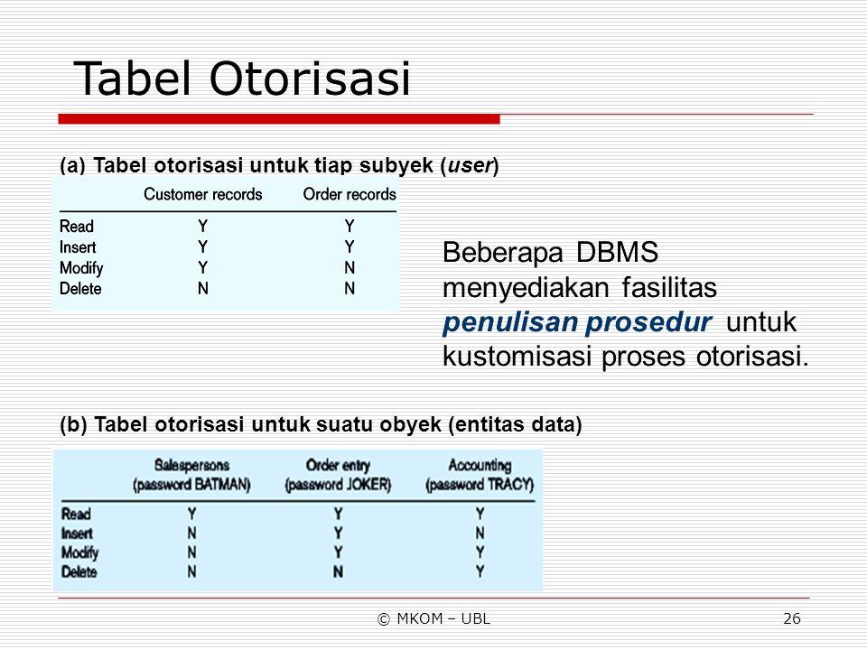 Tabel Otorisasi (a) Tabel otorisasi untuk tiap subyek (user)