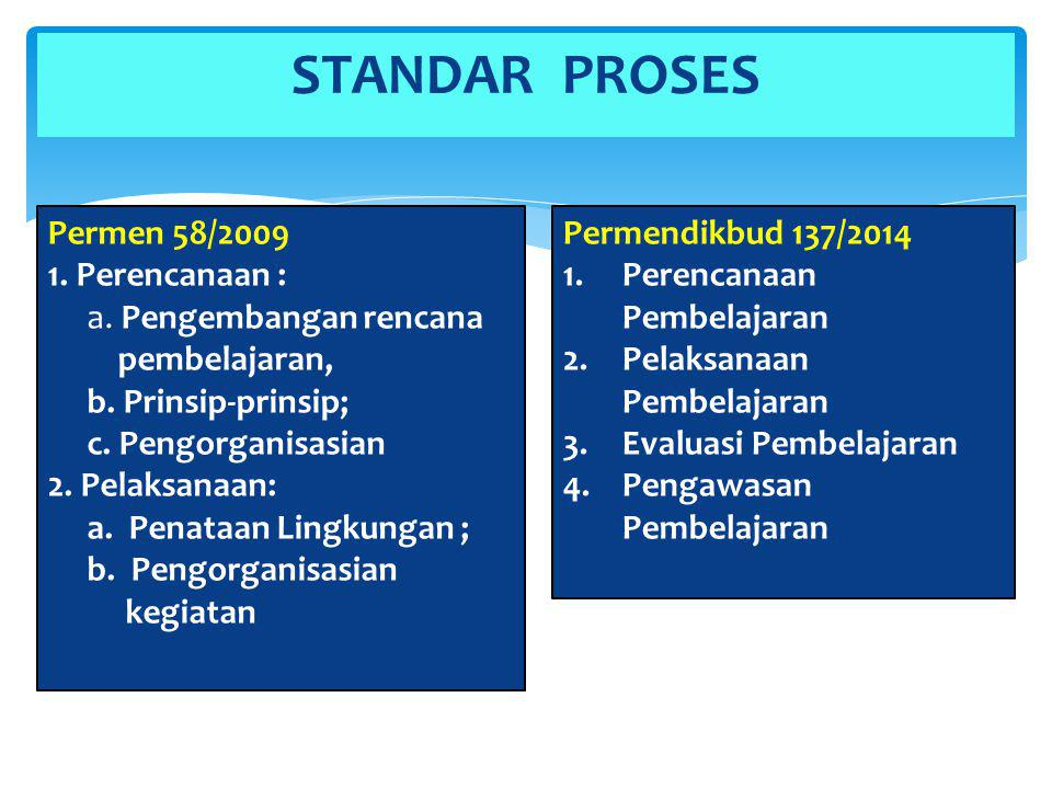 STANDAR PROSES Permen 58/2009 1. Perencanaan : a. Pengembangan rencana