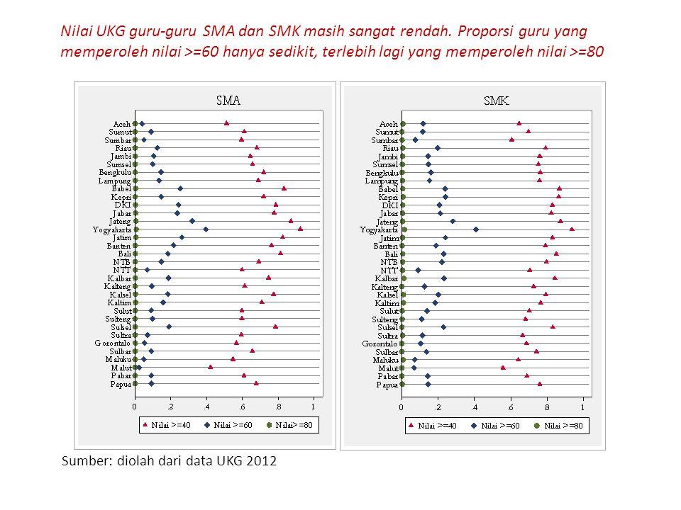 Nilai UKG guru-guru SMA dan SMK masih sangat rendah