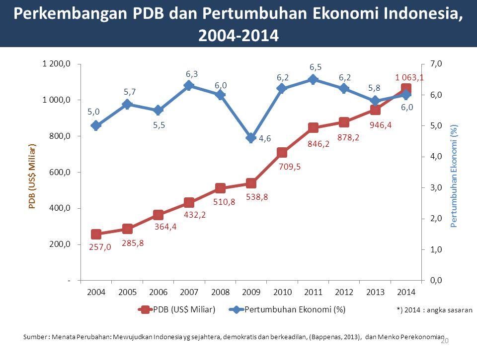 Perkembangan PDB dan Pertumbuhan Ekonomi Indonesia,