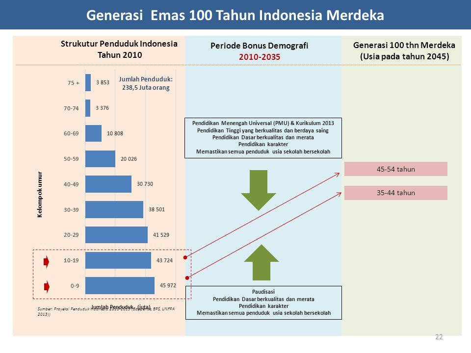 Generasi Emas 100 Tahun Indonesia Merdeka