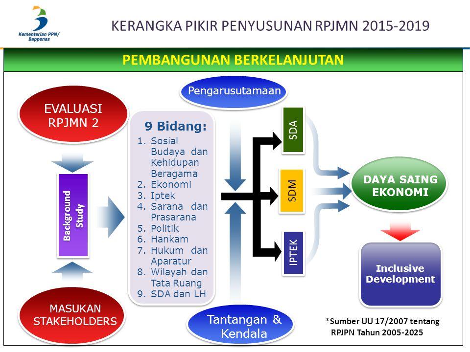 KERANGKA PIKIR PENYUSUNAN RPJMN 2015-2019