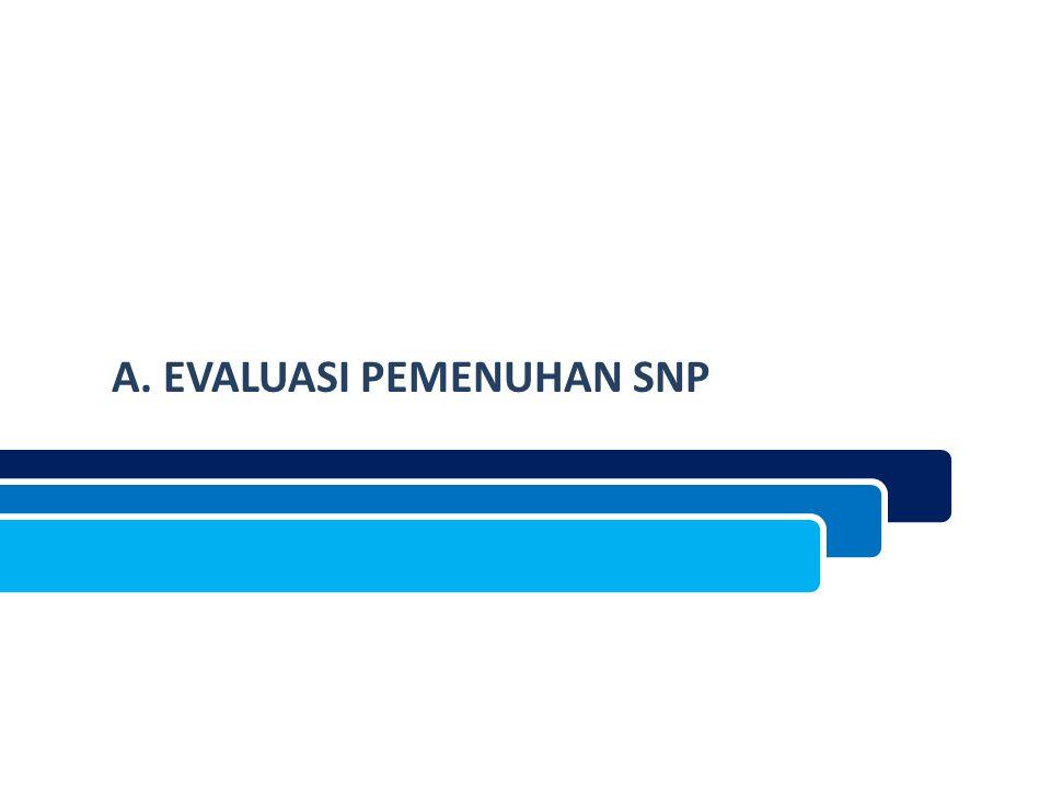 A. EVALUASI PEMENUHAN SNP